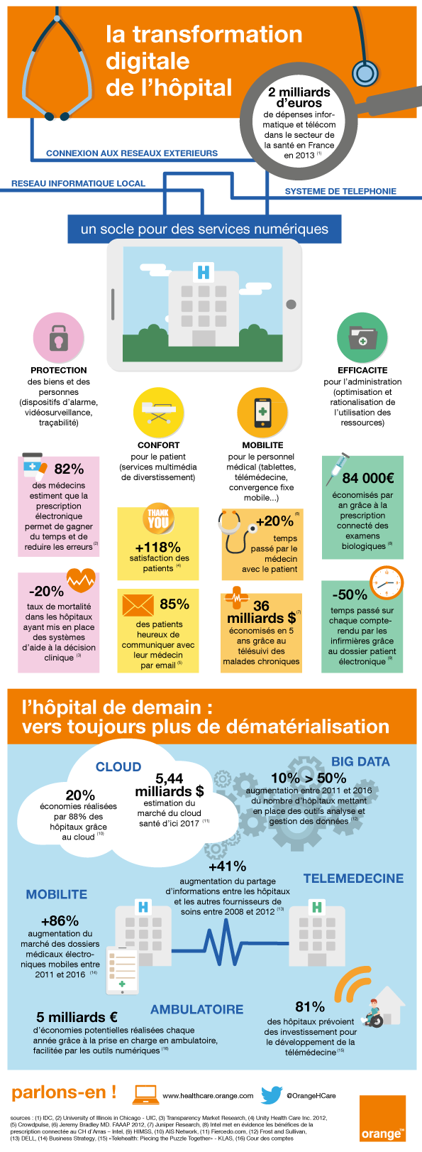 8491597413_40_infographie-la-transformation-digitale-de-lhopital-fr.png